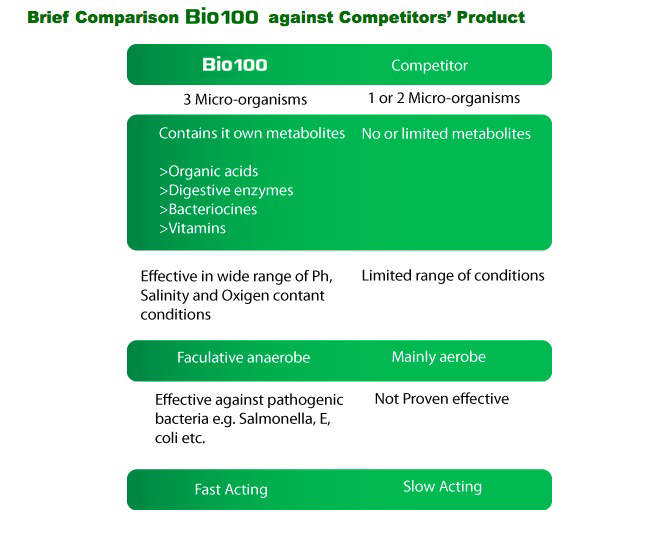 Bio100 Unique Properties